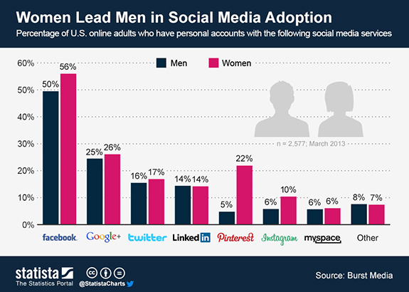 Women Lead Men in Social Media Adoption