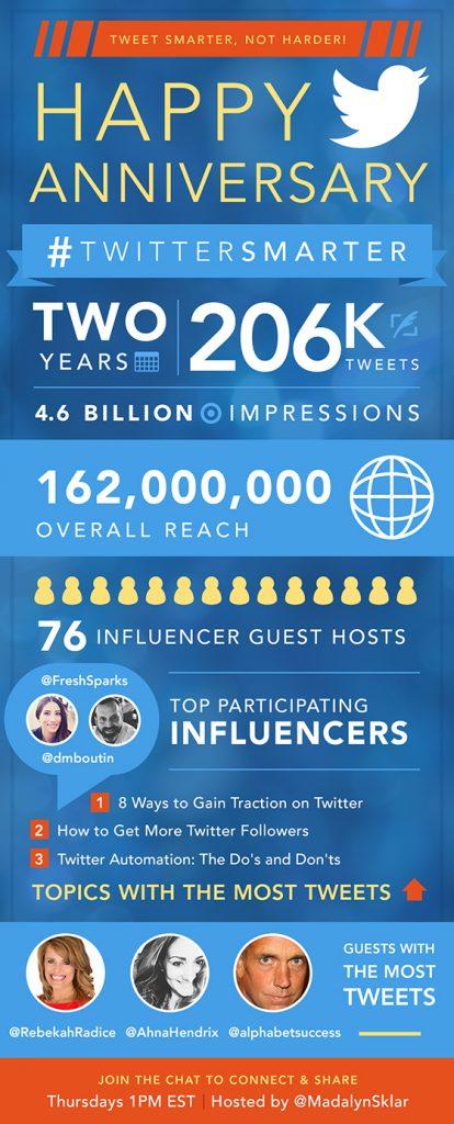 #TwitterSmarter 2 Year Anniversary [Infographic]