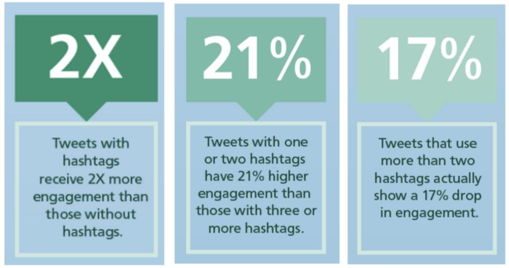 twitter hashtag usage