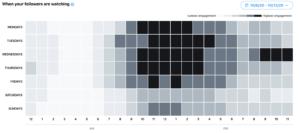 twitter media studio data