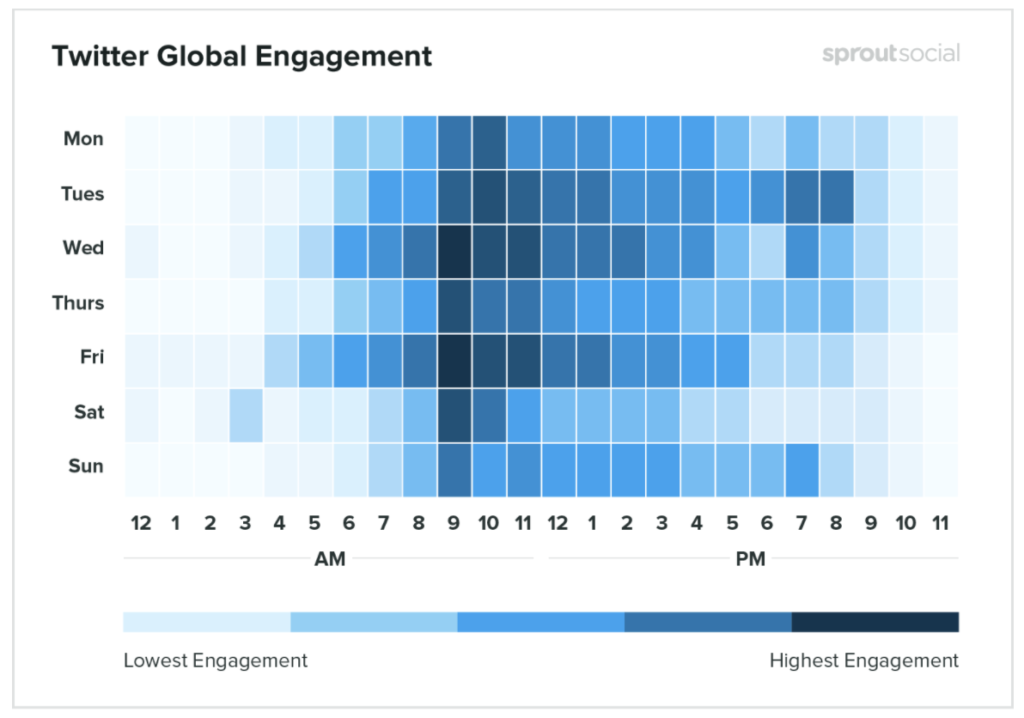 sprout social data