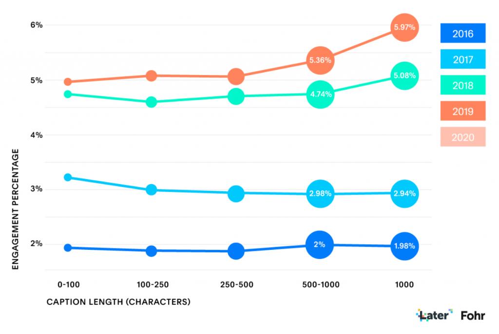 graph showing longer Instagram captions deliver best results