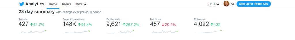 screenshot of Dr. J's Twitter analytics showing positive growth in metrics