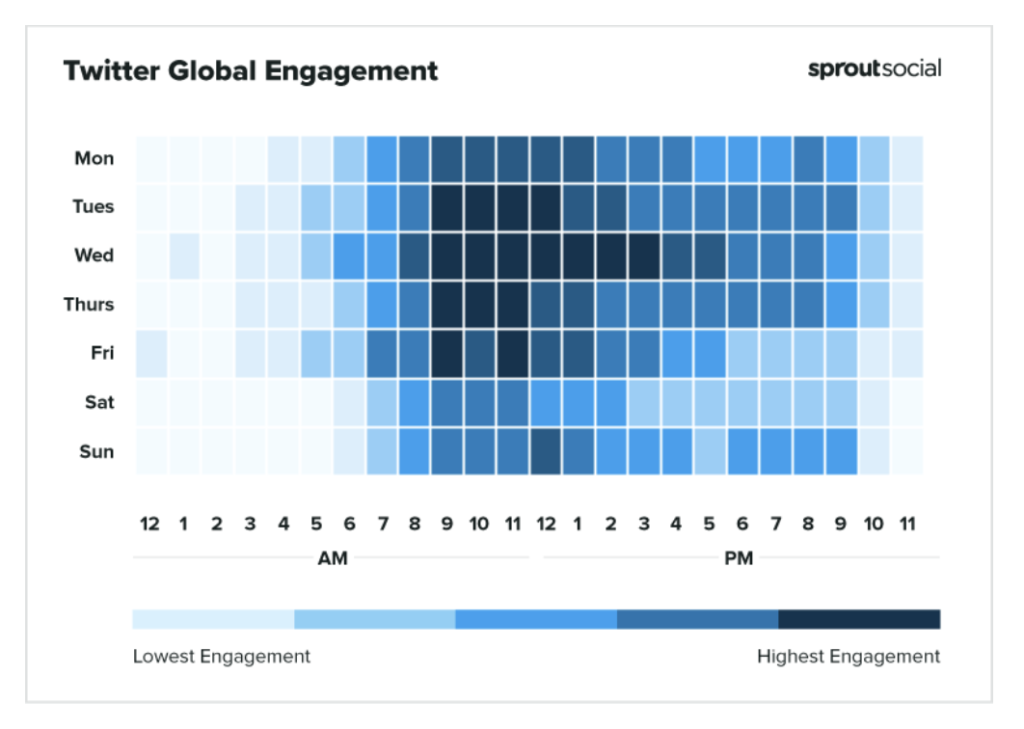 graph from SproutSocial depicting the best times to post on Twitter