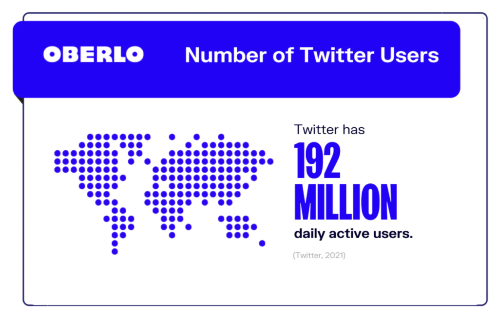 graphic from Oberlo depicting Twitter's 192 million daily active users